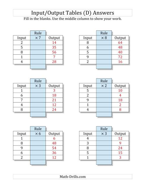 The Input/Output Tables -- Multiplication Facts 1 to 9 -- Output Only Blank (D) Math Worksheet Page 2