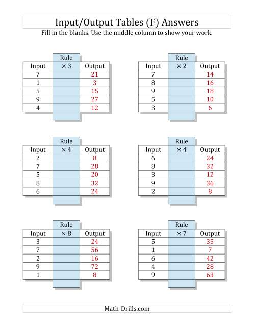 The Input/Output Tables -- Multiplication Facts 1 to 9 -- Output Only Blank (F) Math Worksheet Page 2