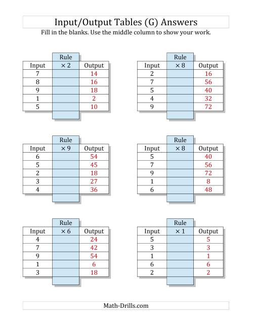 The Input/Output Tables -- Multiplication Facts 1 to 9 -- Output Only Blank (G) Math Worksheet Page 2