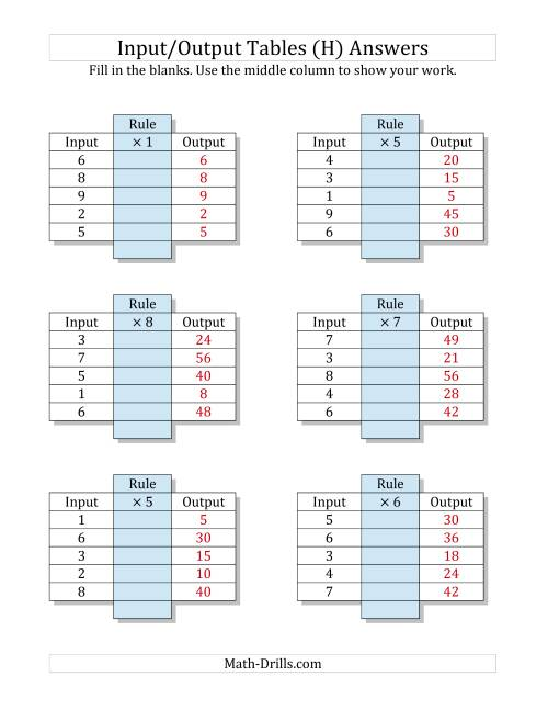 The Input/Output Tables -- Multiplication Facts 1 to 9 -- Output Only Blank (H) Math Worksheet Page 2