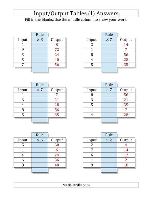 The Input/Output Tables -- Multiplication Facts 1 to 9 -- Output Only Blank (I) Math Worksheet Page 2