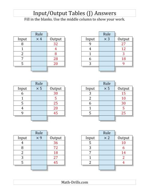 The Input/Output Tables -- Multiplication Facts 1 to 9 -- Output Only Blank (J) Math Worksheet Page 2