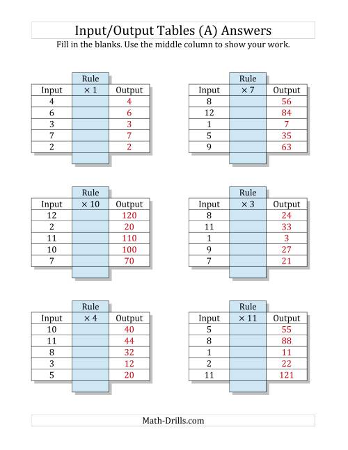 The Input/Output Tables -- Multiplication Facts 1 to 12 -- Output Only Blank (A) Math Worksheet Page 2