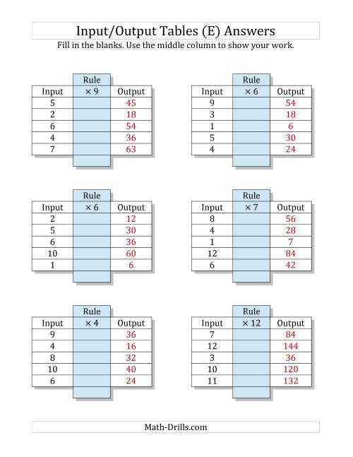 The Input/Output Tables -- Multiplication Facts 1 to 12 -- Output Only Blank (E) Math Worksheet Page 2