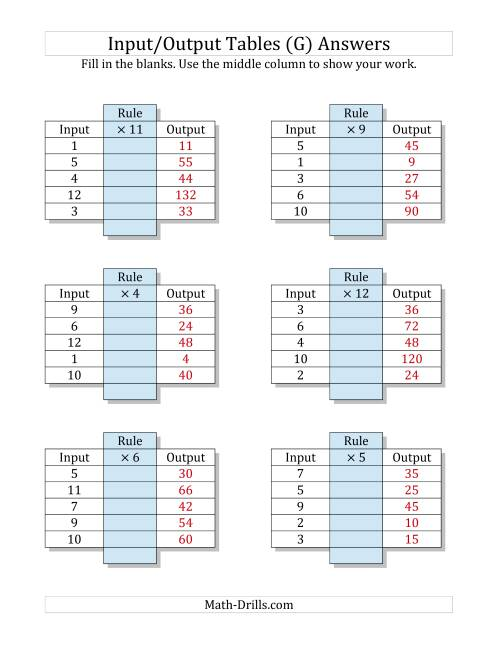 The Input/Output Tables -- Multiplication Facts 1 to 12 -- Output Only Blank (G) Math Worksheet Page 2
