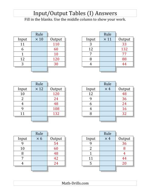 The Input/Output Tables -- Multiplication Facts 1 to 12 -- Output Only Blank (I) Math Worksheet Page 2