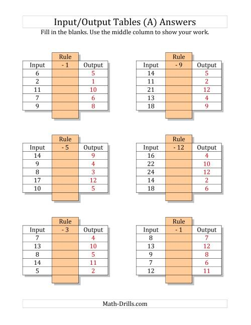 The Input/Output Tables -- Subtraction Facts 1 to 12 -- Output Only Blank (A) Math Worksheet Page 2