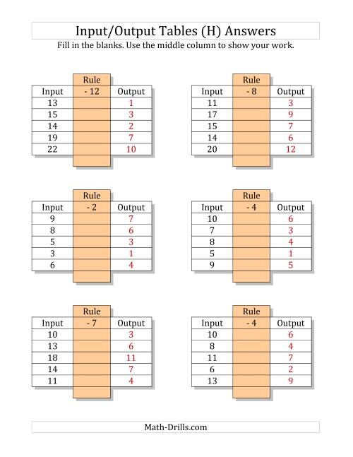 The Input/Output Tables -- Subtraction Facts 1 to 12 -- Output Only Blank (H) Math Worksheet Page 2