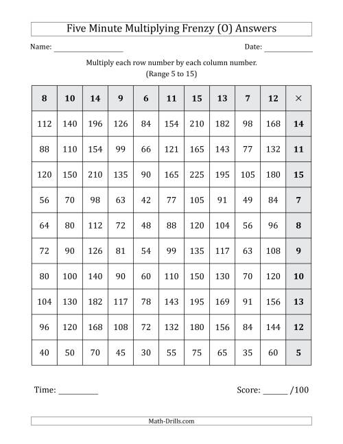 The Five Minute Multiplying Frenzy (Factor Range 5 to 15) (Left-Handed) (O) Math Worksheet Page 2