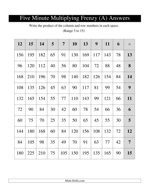 The Five Minute Multiplying Frenzy -- One Left-Handed Chart per Page (Range 5 to 15) (Old) Math Worksheet Page 2