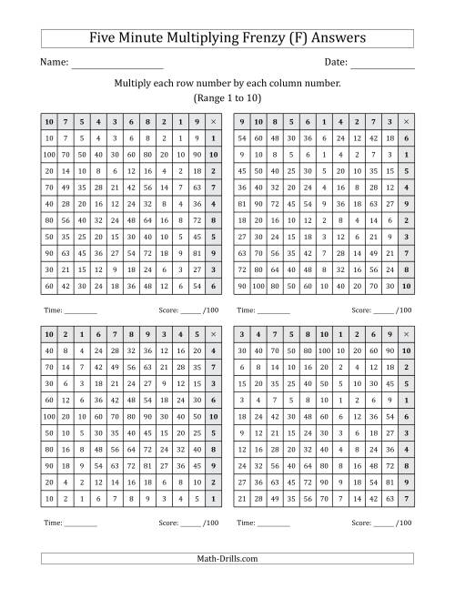 The Five Minute Multiplying Frenzy (Factor Range 1 to 10) (4 Charts) (Left-Handed) (F) Math Worksheet Page 2