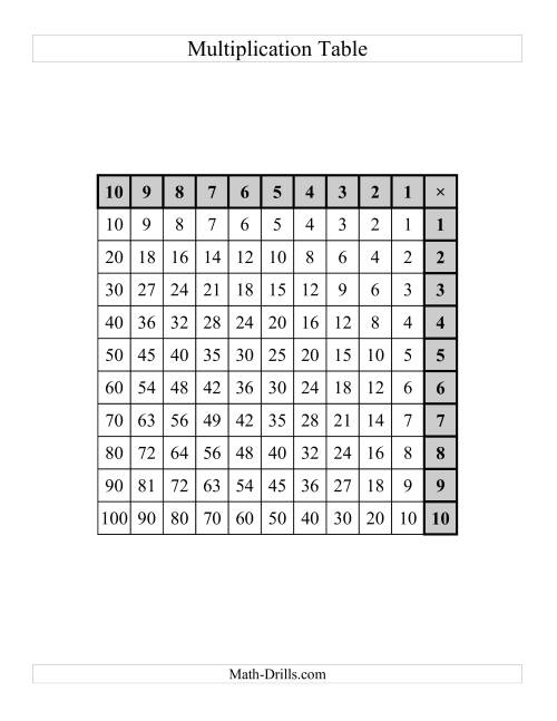 The Left-Handed Multiplication Tables to 100 -- One per page (C) Math Worksheet