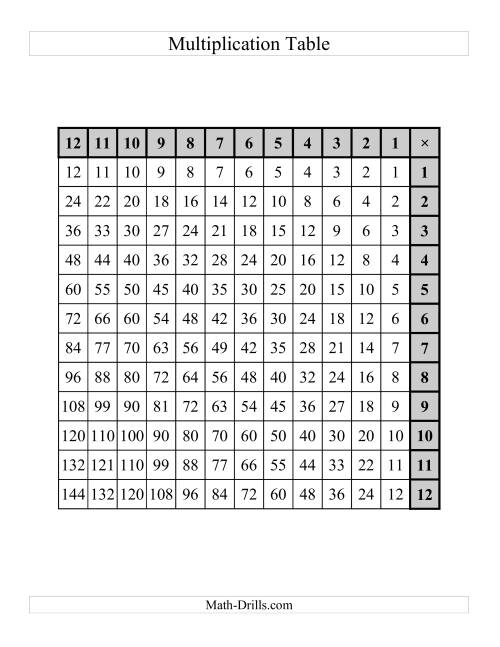 The Left-Handed Multiplication Tables to 144 -- One per page (D) Math Worksheet