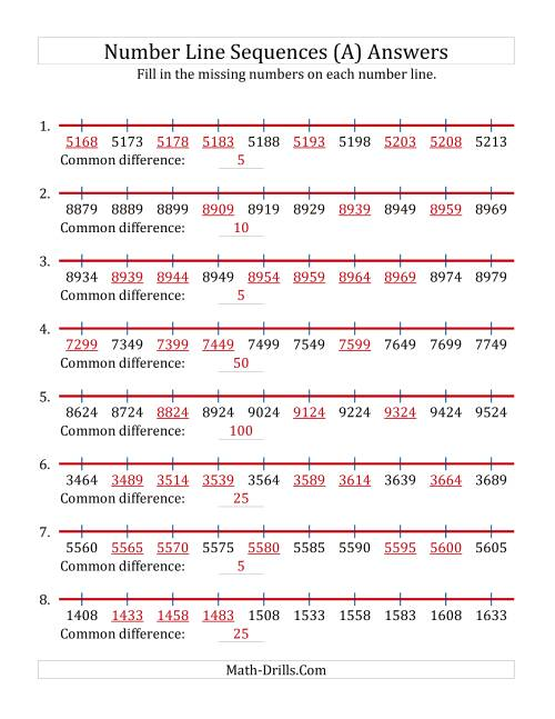The Increasing Number Line Sequences with Missing Numbers (Max. 10000) with Custom Common Differences (A) Math Worksheet Page 2