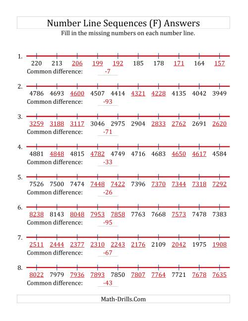 The Decreasing Number Line Sequences with Missing Numbers (Max. 10000) (F) Math Worksheet Page 2