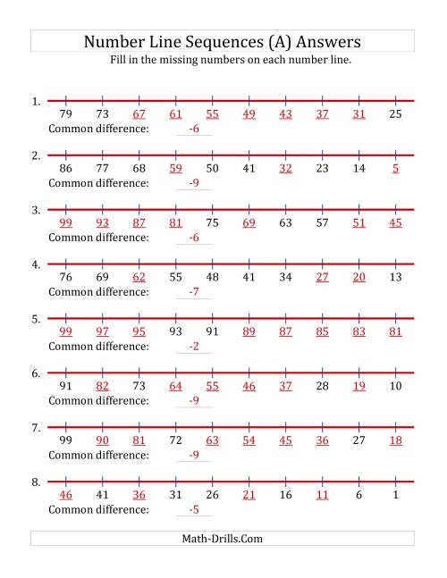 The Decreasing Number Line Sequences with Missing Numbers (Max. 100) (A) Math Worksheet Page 2