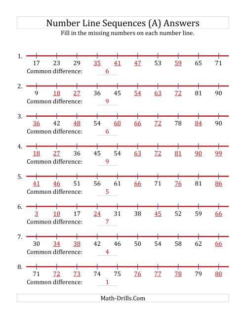 The Increasing Number Line Sequences with Missing Numbers (Max. 100) (A) Math Worksheet Page 2