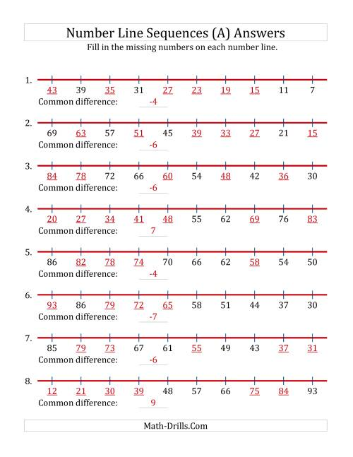The Increasing and Decreasing Number Line Sequences with Missing Numbers (Max. 100) (A) Math Worksheet Page 2