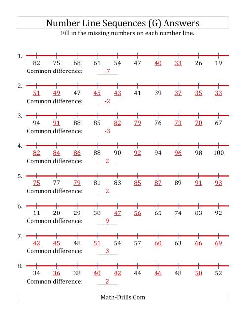The Increasing and Decreasing Number Line Sequences with Missing Numbers (Max. 100) (G) Math Worksheet Page 2