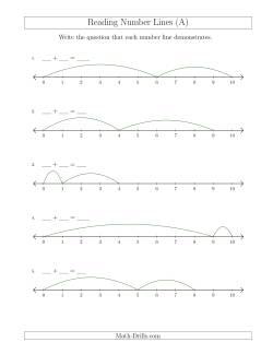Number Line Worksheets