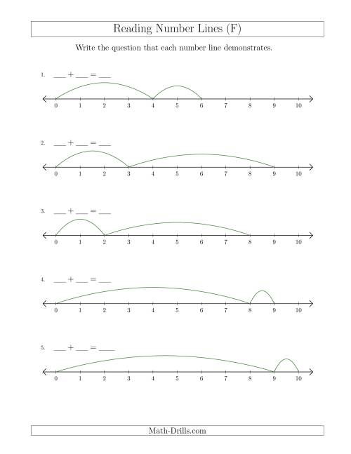 The Determining Addition Questions from Number Lines up to 10 (F) Math Worksheet