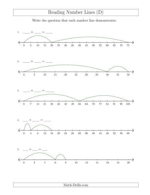 The Determining Addition Questions from Number Lines Where Anything Goes (D) Math Worksheet