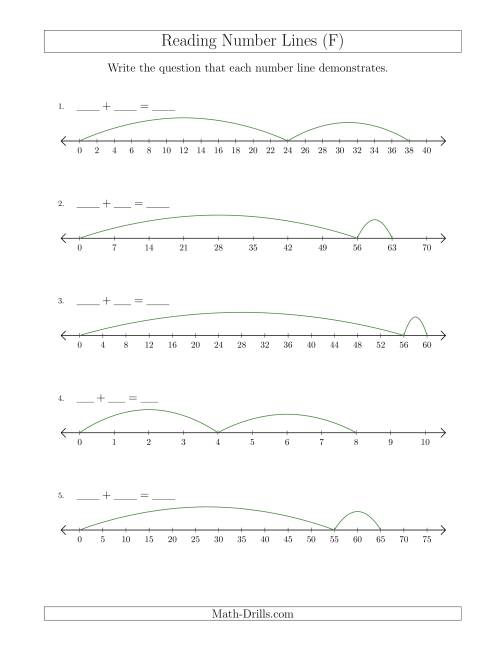 The Determining Addition Questions from Number Lines Where Anything Goes (F) Math Worksheet