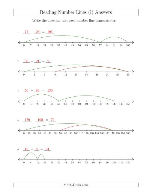 The Determining Addition and Subtraction Questions from Number Lines Where Anything Goes (I) Math Worksheet Page 2