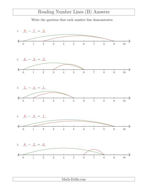 The Determining Subtraction Questions from Number Lines up to 10 (B) Math Worksheet Page 2