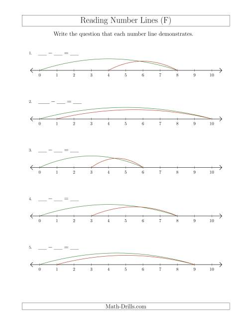 The Determining Subtraction Questions from Number Lines up to 10 (F) Math Worksheet