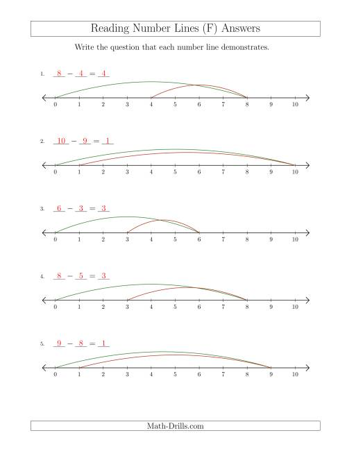 The Determining Subtraction Questions from Number Lines up to 10 (F) Math Worksheet Page 2