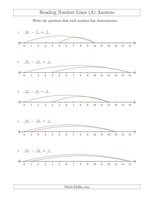 The Determining Subtraction Questions from Number Lines up to 15 (A) Math Worksheet Page 2