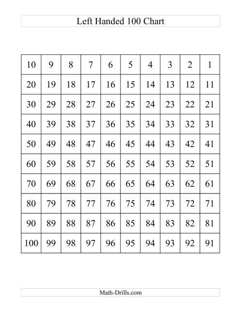 worksheet One Hundreds Chart similiar printable hundreds chart 0 100 keywords blank to print one hundred number chart