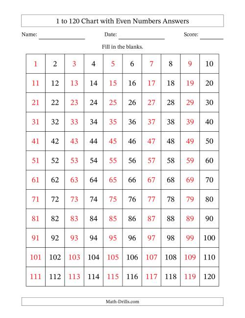 The 120 Chart with Even Numbers Only Math Worksheet Page 2