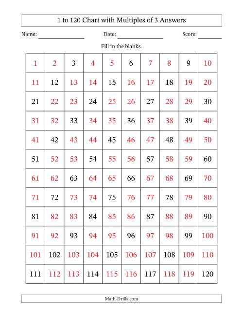 The 120 Chart with Multiples of 3 Math Worksheet Page 2