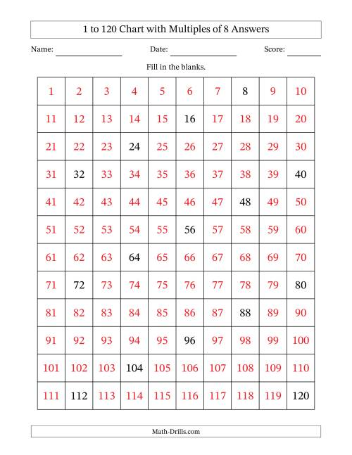 The 120 Chart with Multiples of 8 Math Worksheet Page 2