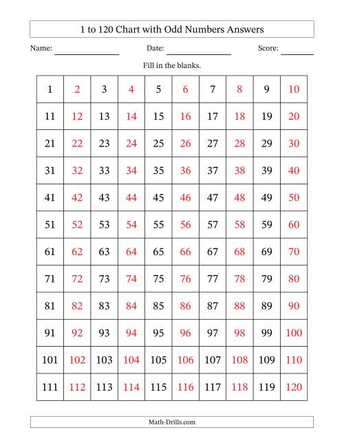 The 120 Chart with Odd Numbers Only Math Worksheet Page 2