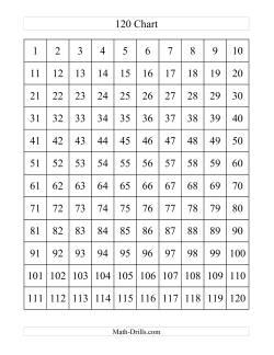 120 Chart (A)