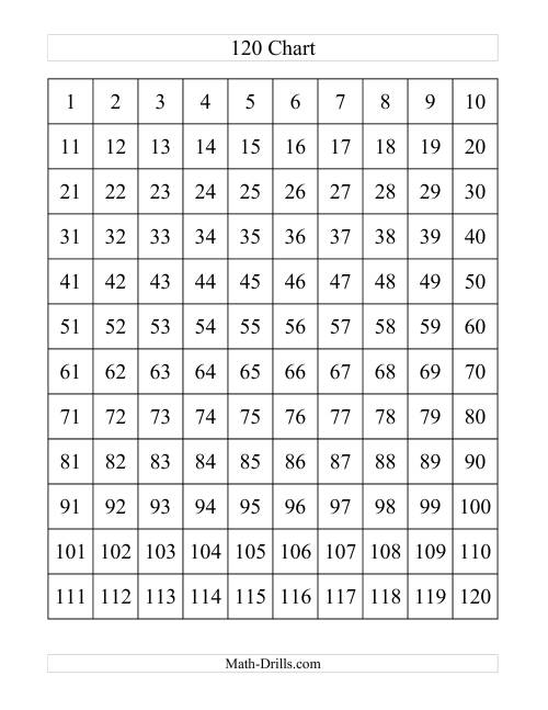 picture about Printable 120 Chart named 120 Chart (A)