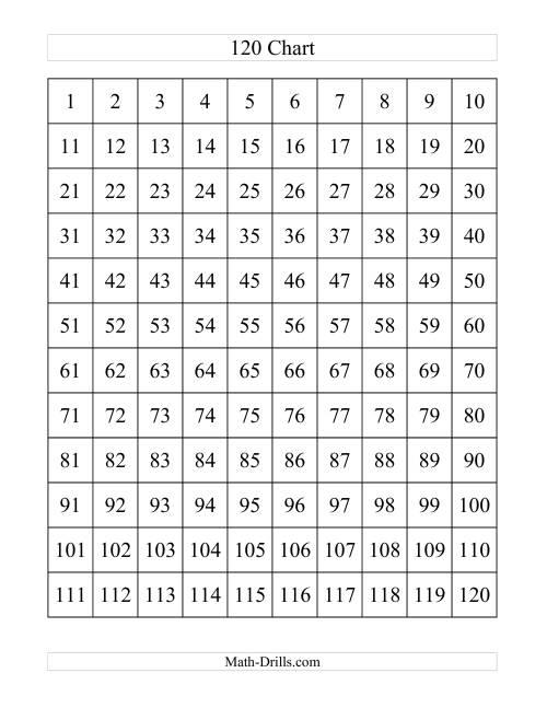 The 120 Chart (A) Number Sense Worksheet