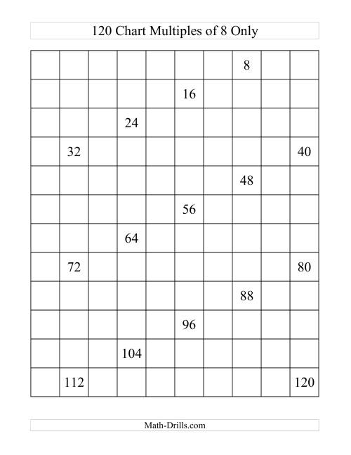 The 120 Chart With Multiples of 8 (F) Math Worksheet
