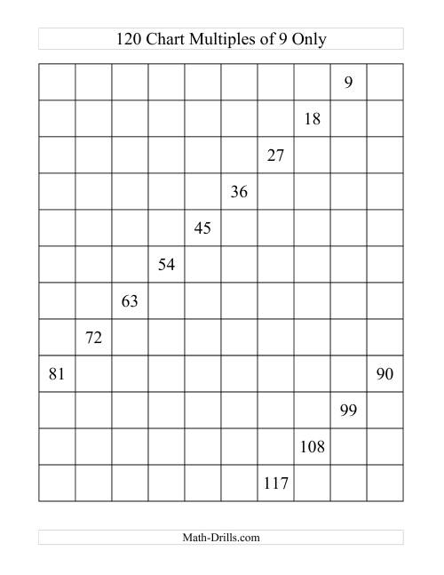 The 120 Chart With Multiples of 9 (G)