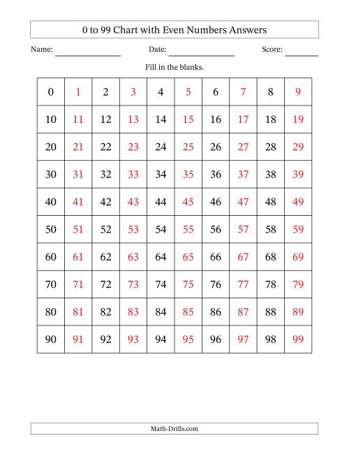 The 99 Chart with Even Numbers Only Math Worksheet Page 2
