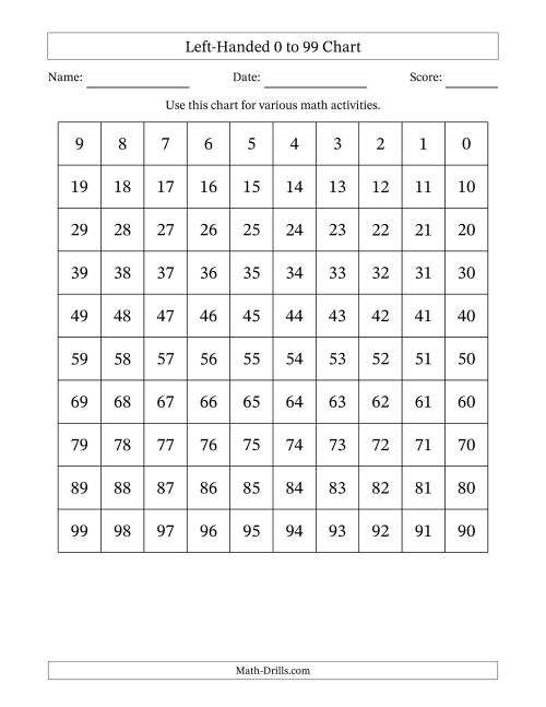 The Completed Left-Handed 99 Chart Math Worksheet