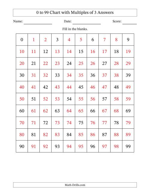 The 99 Chart with Multiples of 3 Math Worksheet Page 2