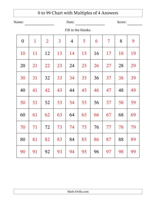 The 99 Chart with Multiples of 4 Math Worksheet Page 2