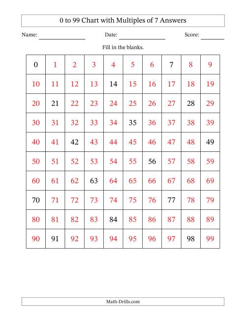 The 99 Chart with Multiples of 7 Math Worksheet Page 2