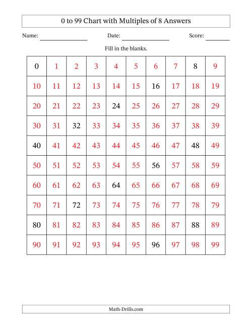 The 99 Chart with Multiples of 8 Math Worksheet Page 2