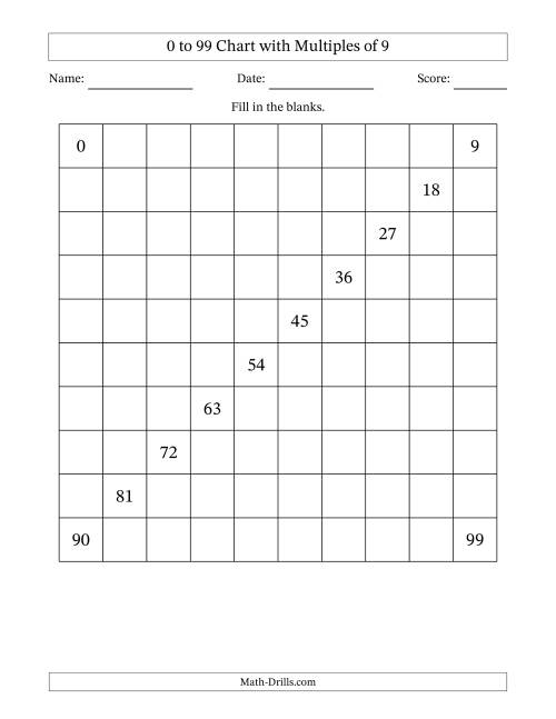 The 99 Chart with Multiples of 9 Math Worksheet