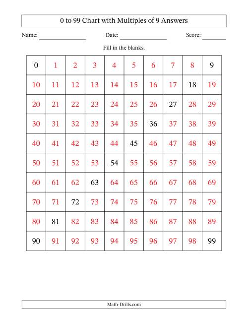 The 99 Chart with Multiples of 9 Math Worksheet Page 2